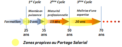 Schéma des cycles de la vie d'un cadre au travail